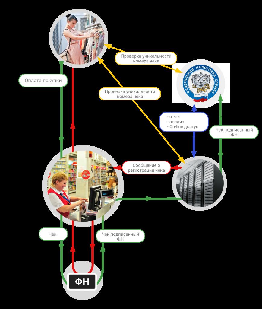 рациональ пароконвектомат электрическая схема